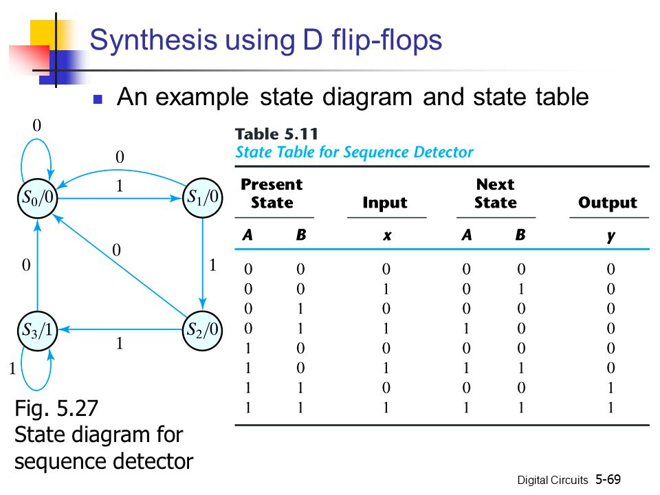 Digital Circuits 5-69 Synthesis using D flip-flops An example state diagram and state table Fig. 5.27 State diagram for sequence detector