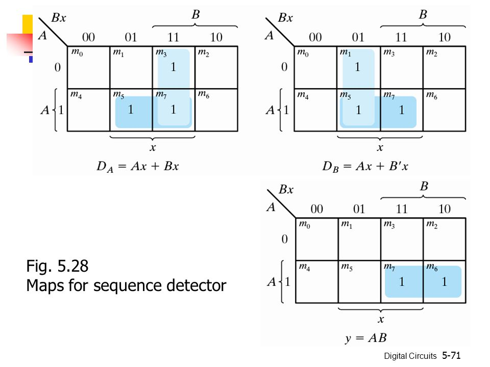 Digital Circuits 5-71 Fig. 5.28 Maps for sequence detector