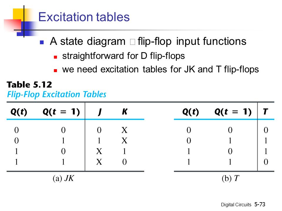 Digital Circuits 5-73 Excitation tables A state diagram  flip-flop input functions straightforward for D flip-flops we need excitation tables for JK