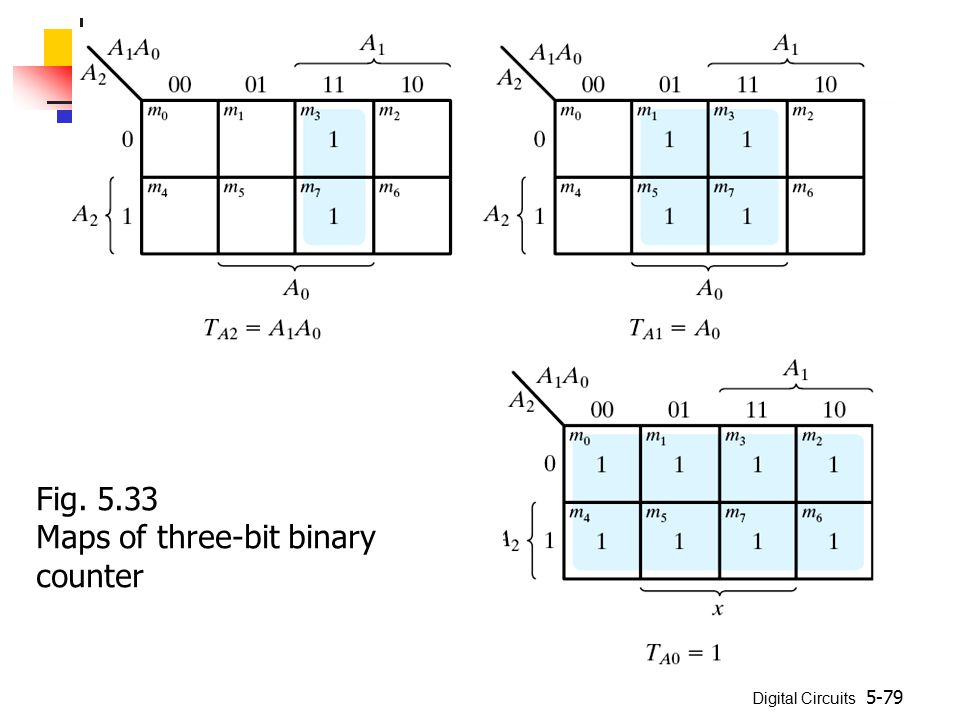 Digital Circuits 5-79 Fig. 5.33 Maps of three-bit binary counter