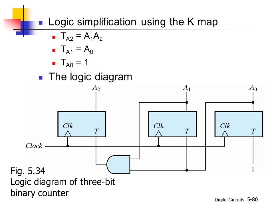 Digital Circuits 5-80 Logic simplification using the K map T A2 = A 1 A 2 T A1 = A 0 T A0 = 1 The logic diagram Fig.