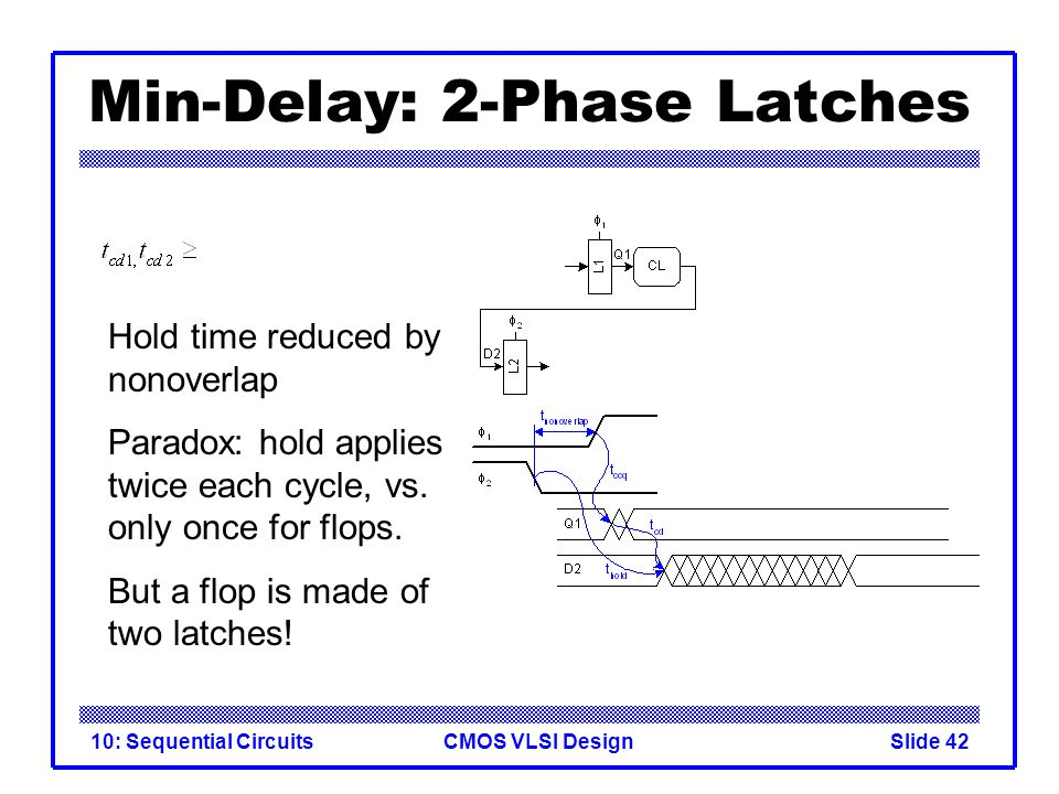 CMOS VLSI Design10: Sequential CircuitsSlide 42 Min-Delay: 2-Phase Latches Hold time reduced by nonoverlap Paradox: hold applies twice each cycle, vs.