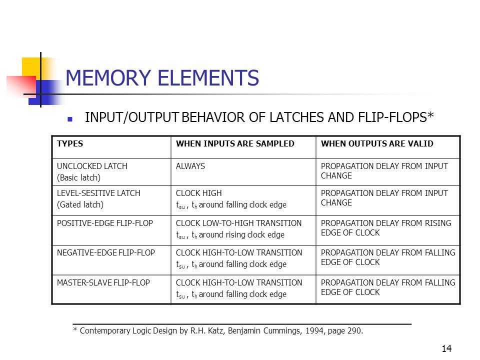 14 MEMORY ELEMENTS INPUT/OUTPUT BEHAVIOR OF LATCHES AND FLIP-FLOPS* _______________________________________ * Contemporary Logic Design by R.H.