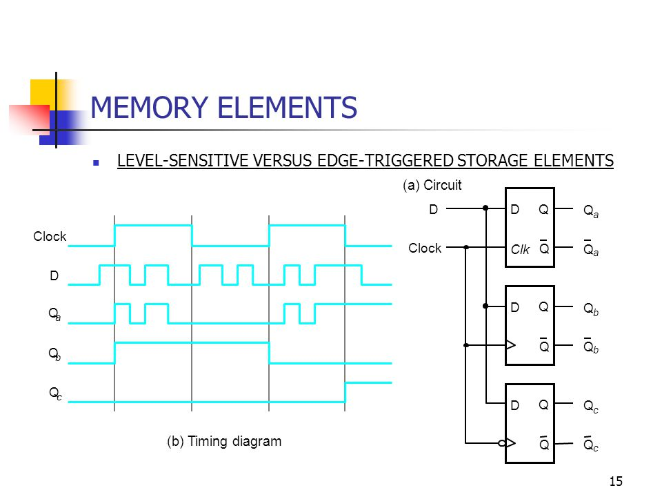 15 MEMORY ELEMENTS LEVEL-SENSITIVE VERSUS EDGE-TRIGGERED STORAGE ELEMENTS D Q Q D Q Q D Q Q D Clock Q a Q b Q c Q c Q b Q a Clk D Clock Q a Q b (b) Timing diagram Q c (a) Circuit