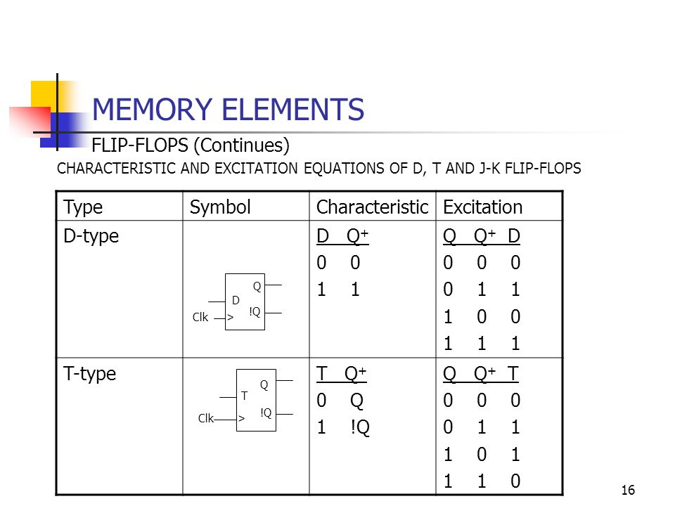 16 MEMORY ELEMENTS FLIP-FLOPS (Continues) CHARACTERISTIC AND EXCITATION EQUATIONS OF D, T AND J-K FLIP-FLOPS TypeSymbolCharacteristicExcitation D-typeD Q + 0 1 Q Q + D 0 0 0 0 1 1 1 0 0 1 1 1 T-typeT Q + 0 Q 1 !Q Q Q + T 0 0 0 0 1 1 1 0 1 1 1 0 Q !Q D >Clk Q !Q T >