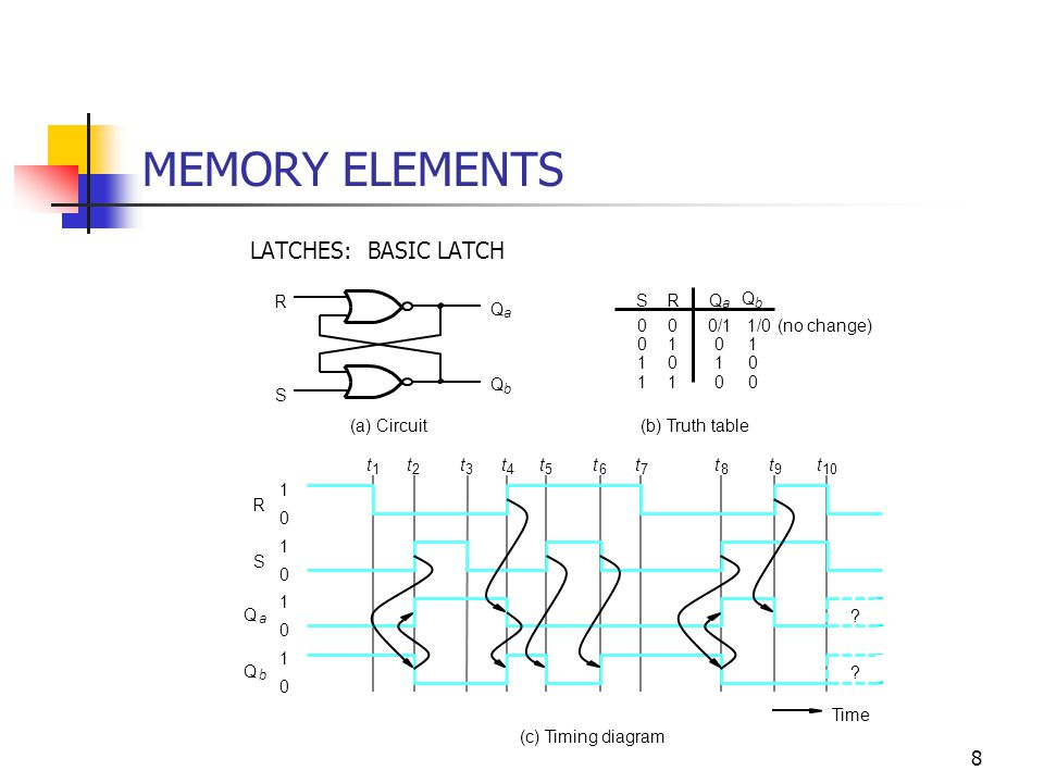 9 MEMORY ELEMENTS LATCHES: GATED RS LATCH