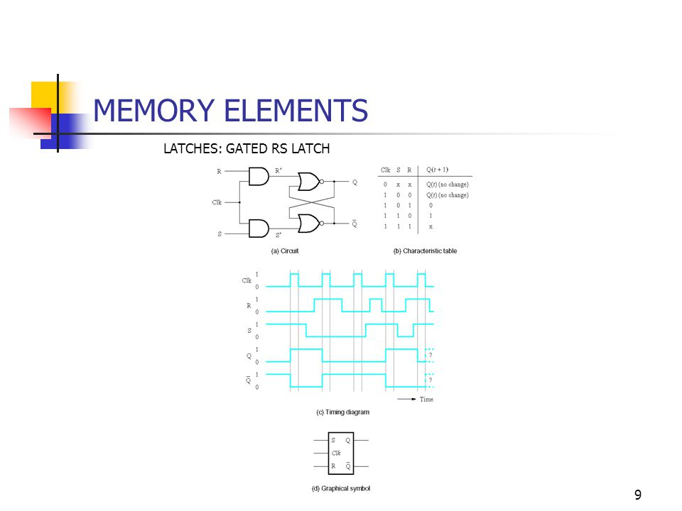 10 MEMORY ELEMENTS LATCHES: GATED D LATCH