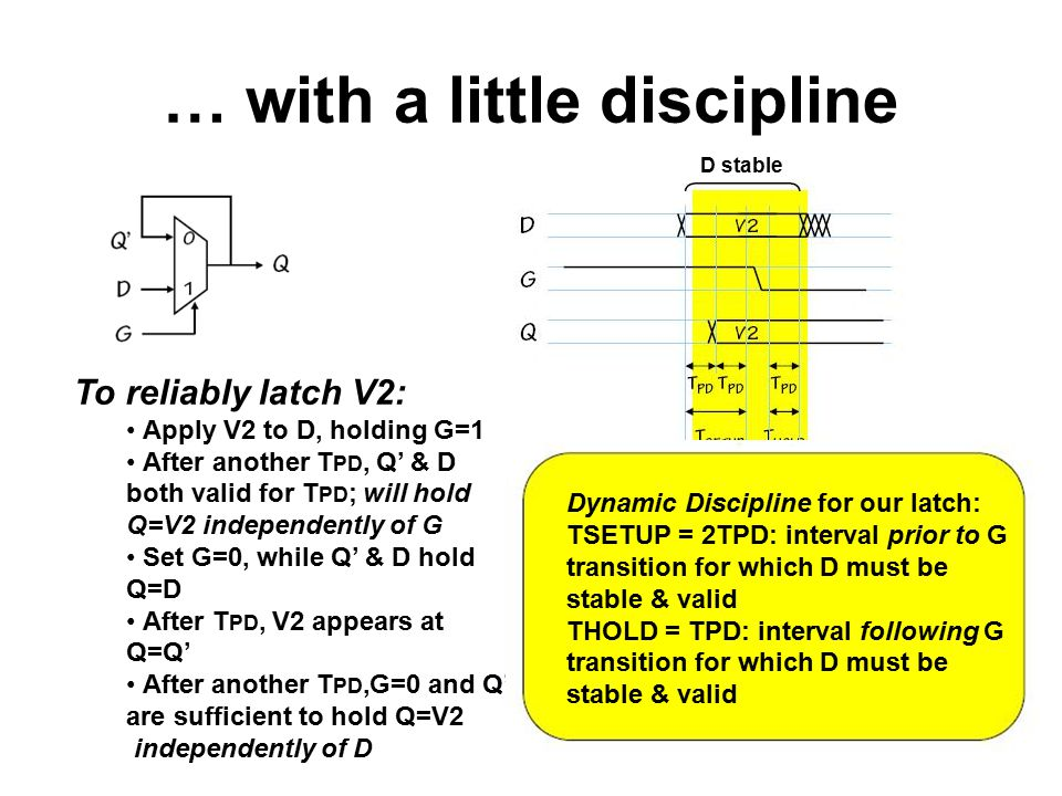 … with a little discipline D stable To reliably latch V2: Apply V2 to D, holding G=1 After another T PD, Q' & D both valid for T PD ; will hold Q=V2 independently of G Set G=0, while Q' & D hold Q=D After T PD, V2 appears at Q=Q' After another T PD,G=0 and Q' are sufficient to hold Q=V2 independently of D Dynamic Discipline for our latch: TSETUP = 2TPD: interval prior to G transition for which D must be stable & valid THOLD = TPD: interval following G transition for which D must be stable & valid