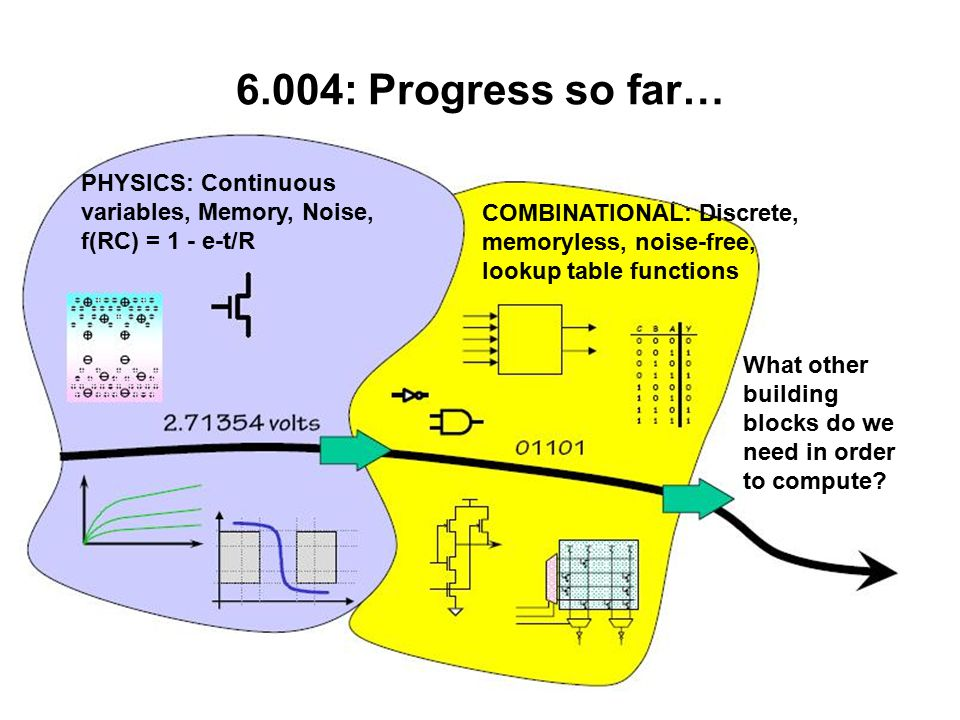 6.004: Progress so far… PHYSICS: Continuous variables, Memory, Noise, f(RC) = 1 - e-t/R COMBINATIONAL: Discrete, memoryless, noise-free, lookup table functions What other building blocks do we need in order to compute
