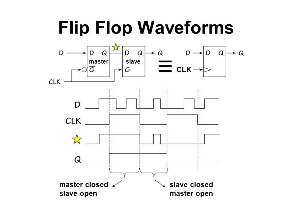 Flip Flop Waveforms masterslave CLK master closed slave open slave closed master open