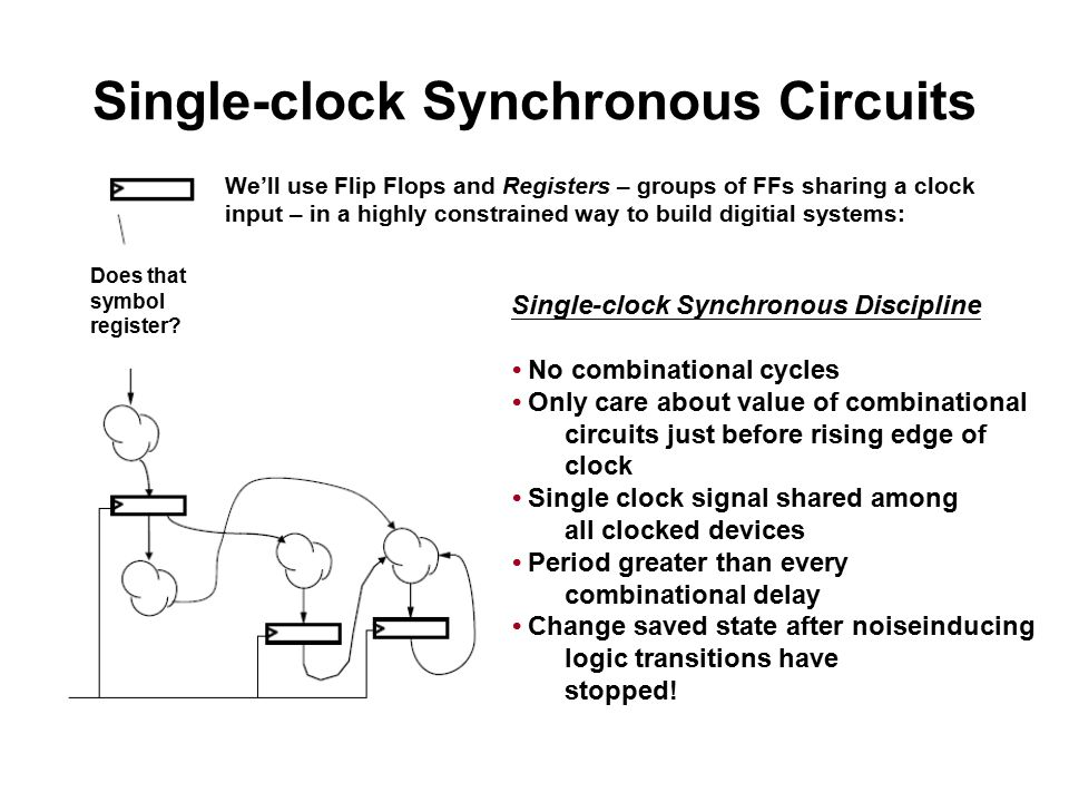 Single-clock Synchronous Circuits Does that symbol register? We'll use Flip Flops and Registers – groups of FFs sharing a clock input – in a highly co