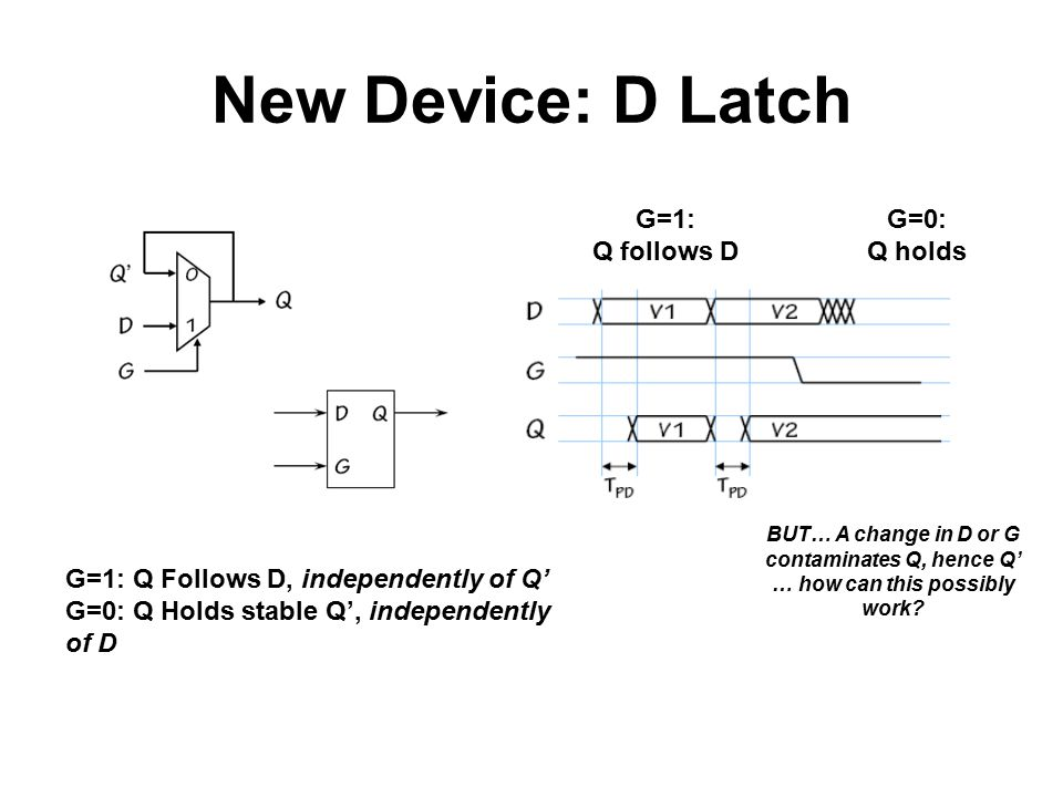 New Device: D Latch G=1: Q follows D G=0: Q holds BUT… A change in D or G contaminates Q, hence Q' … how can this possibly work? G=1: Q Follows D, ind
