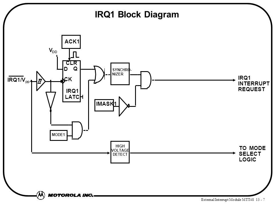 External Interrupt Module MTT48 13 - 7 IRQ1 Block Diagram ACK1 IMASK1 D Q CK CLR IRQ1 INTERRUPT REQUEST HIGH VOLTAGE DETECT TO MODE SELECT LOGIC IRQ1 LATCH IRQ1/V pp V DD MODE1 SYNCHRO- NIZER