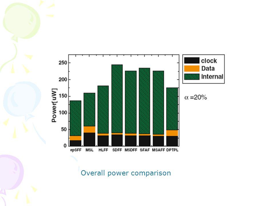 Overall power comparison