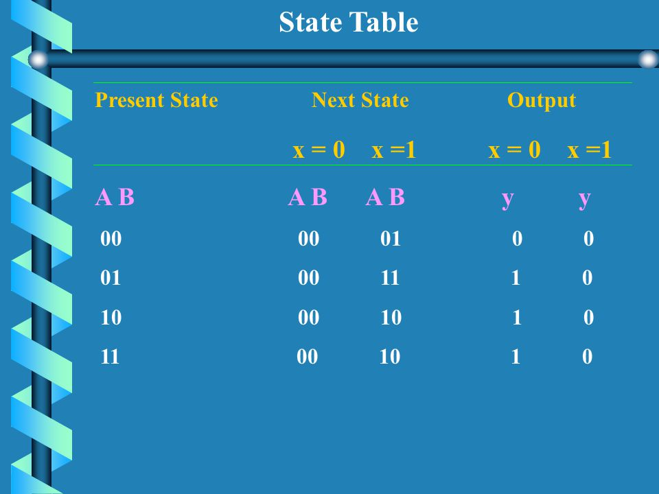 State Equations A(t+1) = A x + B x B(t+1) = A x y = (A + B) x