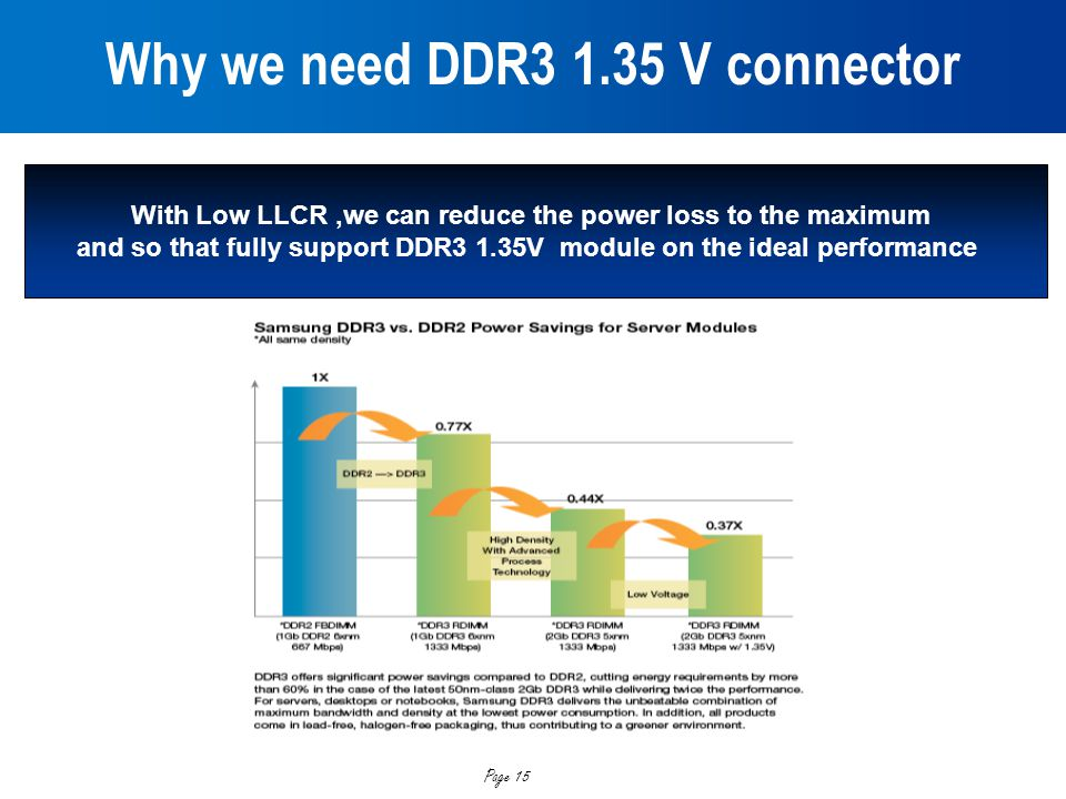 Page 15 Why we need DDR3 1.35 V connector With Low LLCR,we can reduce the power loss to the maximum and so that fully support DDR3 1.35V module on the