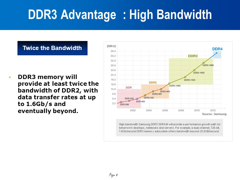 Page 4 DDR3 Advantage : High Bandwidth  DDR3 memory will provide at least twice the bandwidth of DDR2, with data transfer rates at up to 1.6Gb/s and