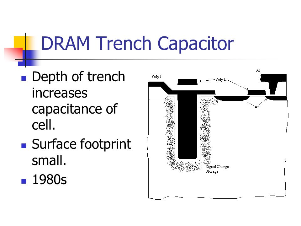 DRAM Trench Capacitor Depth of trench increases capacitance of cell. Surface footprint small. 1980s