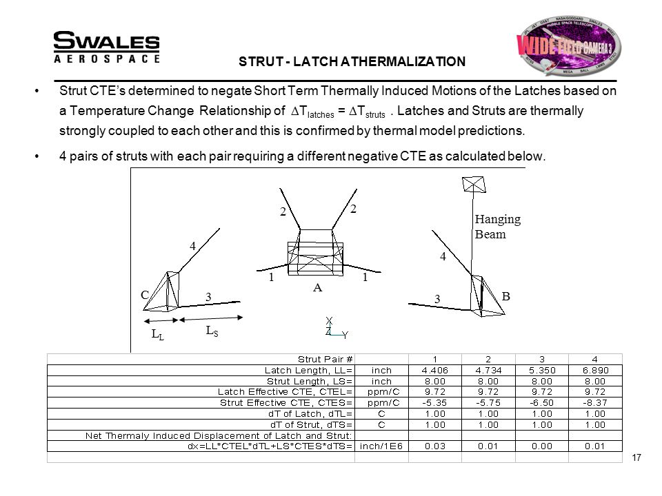 17 STRUT - LATCH ATHERMALIZATION Strut CTE's determined to negate Short Term Thermally Induced Motions of the Latches based on a Temperature Change Relationship of  T latches =  T struts.