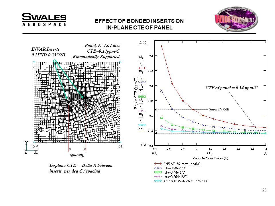 23 EFFECT OF BONDED INSERTS ON IN-PLANE CTE OF PANEL Super INVAR CTE of panel = 0.14 ppm/C INVAR Inserts 0.25 ID 0.33 OD spacing Panel, E=15.2 msi CTE=0.14ppm/C Kinematically Supported In-plane CTE = Delta X between inserts per deg C / spacing