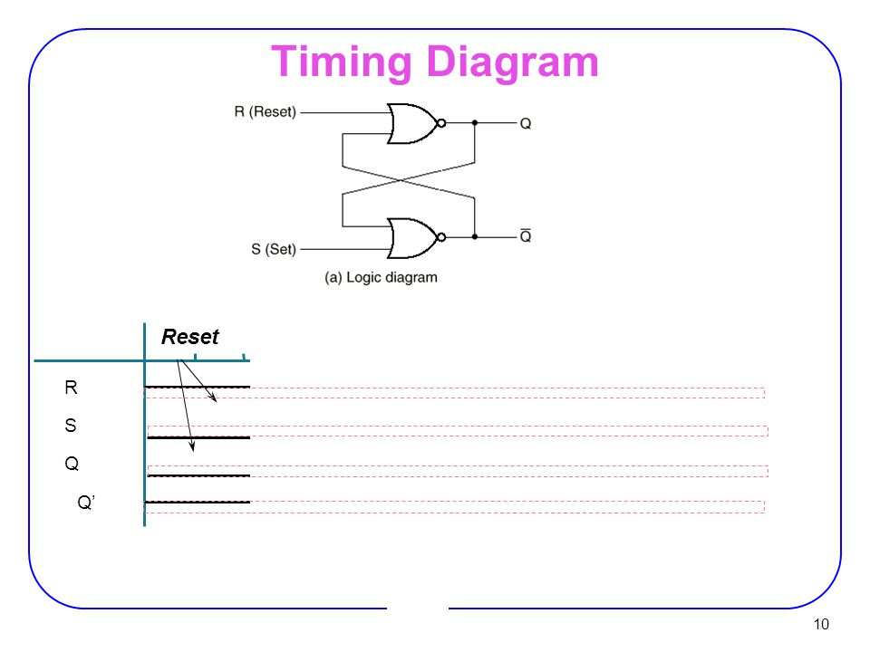 10 Timing Diagram 100 R S Q Q' Reset Hold Set Forbidden State ResetSet Forbidden State Race