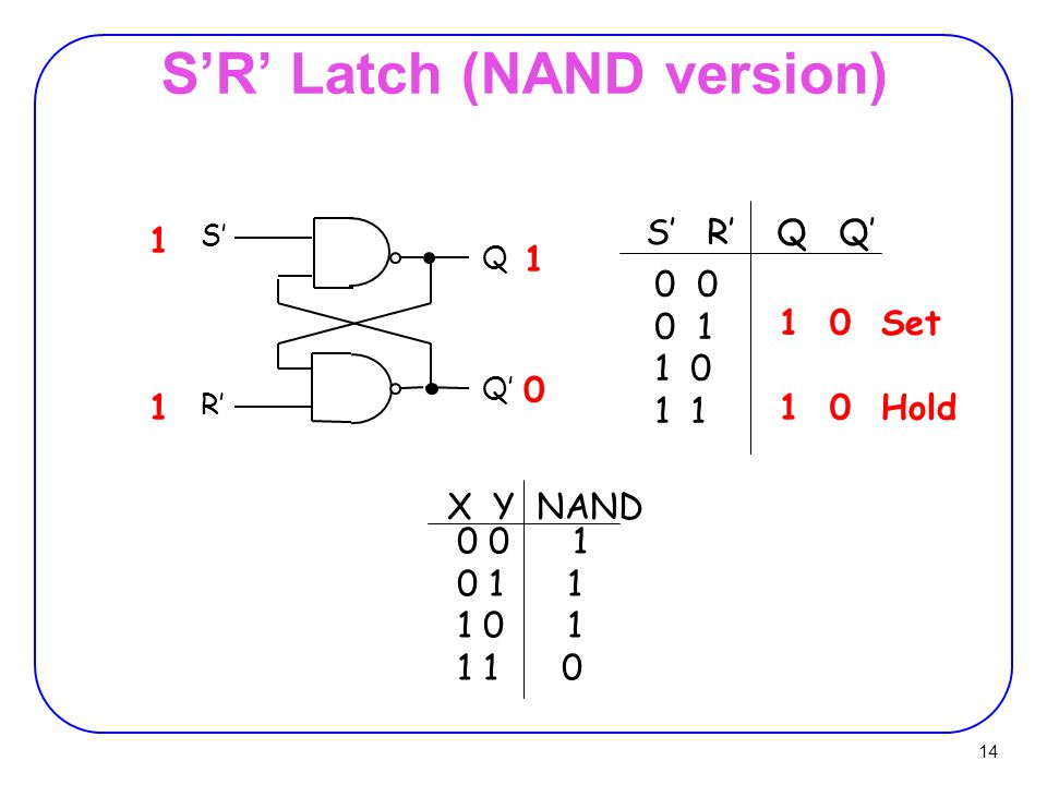 14 S'R' Latch (NAND version) S' R' Q Q' 0 0 1 1 0 1 S' R' Q Q' 1 1 1 0 1 0 Hold 0 0 1 0 1 1 1 0 1 1 1 0 X Y NAND 1 0 Set