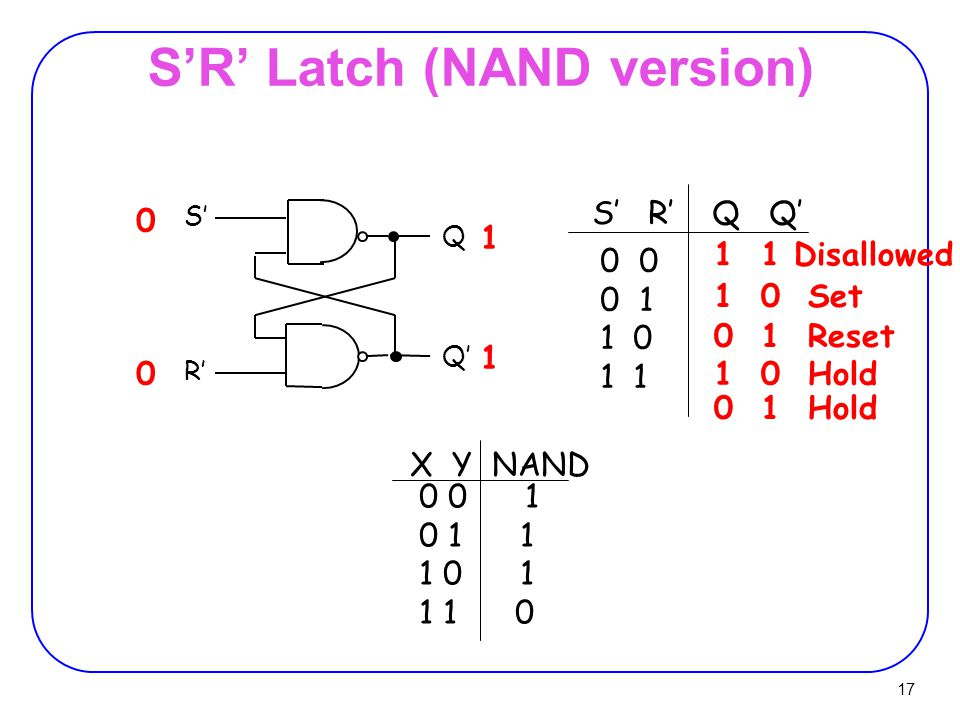 17 S'R' Latch (NAND version) S' R' Q Q' 0 0 1 1 0 1 S' R' Q Q' 0 0 1 1 0 0 1 0 1 1 1 0 1 1 1 0 X Y NAND 0 1 Hold 1 0 Set 0 1 Reset 1 0 Hold 1 1 Disallowed