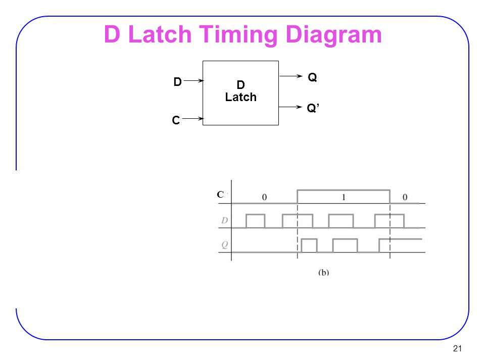 21 D Latch Timing Diagram D C D Latch Q Q' C
