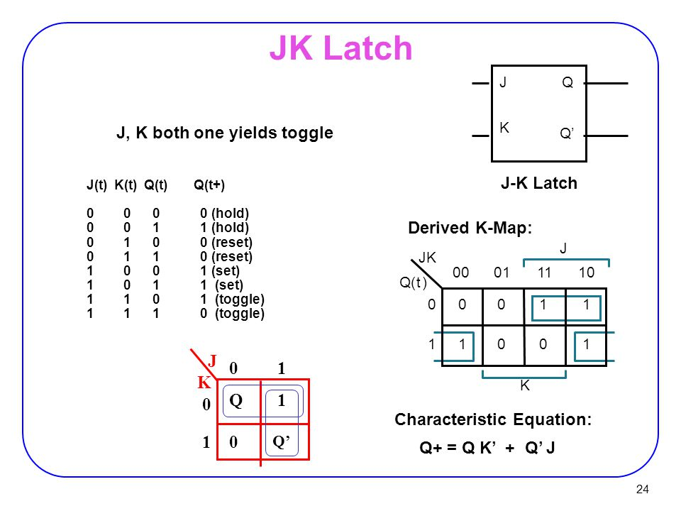 24 JK Latch J, K both one yields toggle Characteristic Equation: Q+ = Q K' + Q' J K JQ Q' J-K Latch J(t) K(t) Q(t) Q(t+) 0 0 0 0 (hold) 0 0 1 1 (hold) 0 1 0 0 (reset) 0 1 1 0 (reset) 1 0 0 1 (set) 1 0 1 1 (set) 1 1 0 1 (toggle) 1 1 1 0 (toggle) Derived K-Map: K JK 00011110 0011 1001 0 1 Q(t) J J K Q1 0 Q' 0 0 1 1