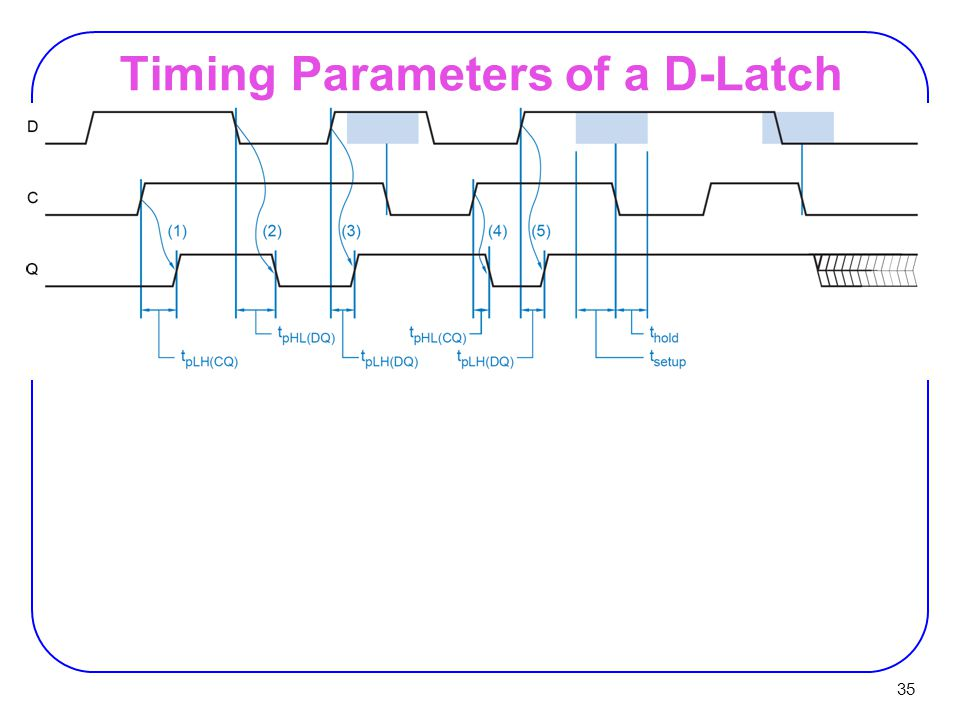 35 Timing Parameters of a D-Latch