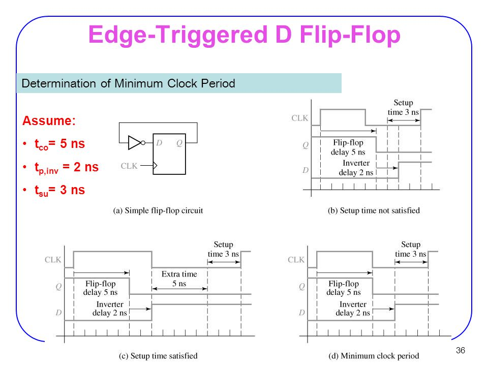 36 Edge-Triggered D Flip-Flop Determination of Minimum Clock Period Assume: t co = 5 ns t p,inv = 2 ns t su = 3 ns