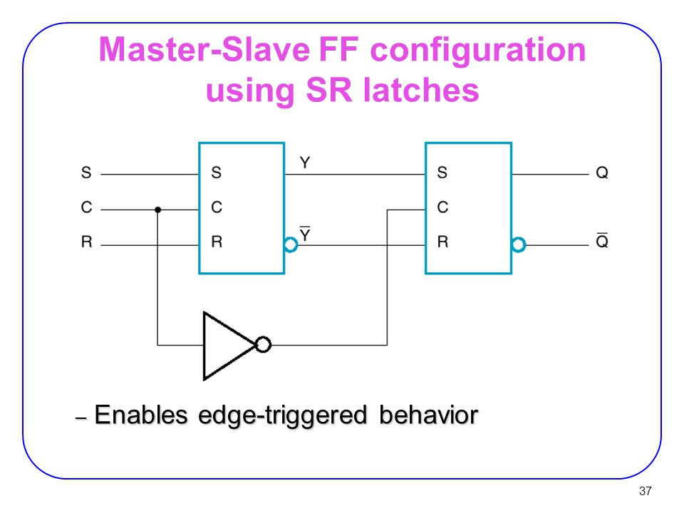 37 Master-Slave FF configuration using SR latches – Enables edge-triggered behavior