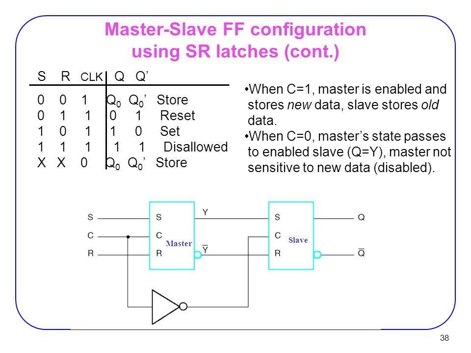 38 S R CLK Q Q' 0 0 1 Q 0 Q 0 ' Store 0 1 1 0 1 Reset 1 0 1 1 0 Set 1 1 1 1 1 Disallowed X X 0 Q 0 Q 0 ' Store Master-Slave FF configuration using SR latches (cont.) When C=1, master is enabled and stores new data, slave stores old data.