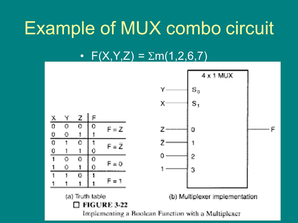 Example of MUX combo circuit F(X,Y,Z) =  m(1,2,6,7)