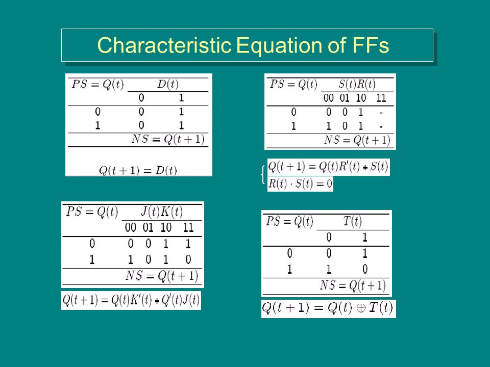 Characteristic Equation of FFs