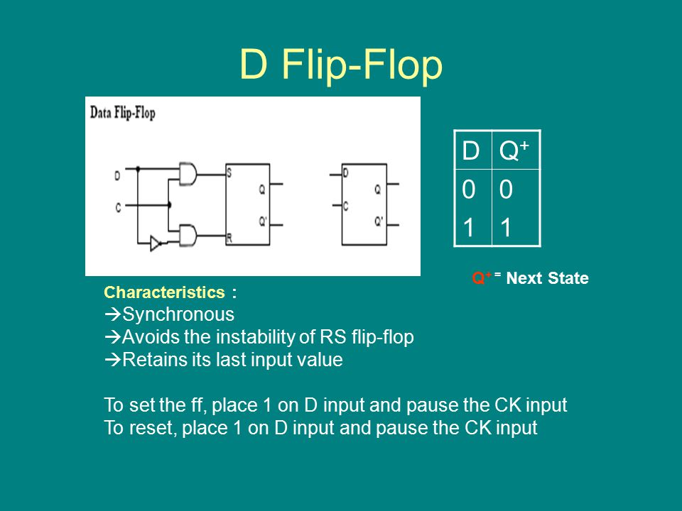 D Flip-Flop Characteristics :  Synchronous  Avoids the instability of RS flip-flop  Retains its last input value To set the ff, place 1 on D input and pause the CK input To reset, place 1 on D input and pause the CK input DQ+Q Q + = Next State
