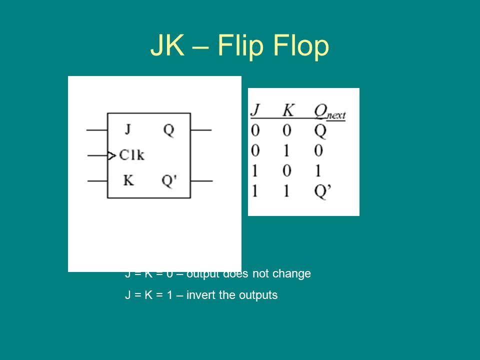 JK – Flip Flop J – Set K – Reset J = K = 0 – output does not change J = K = 1 – invert the outputs