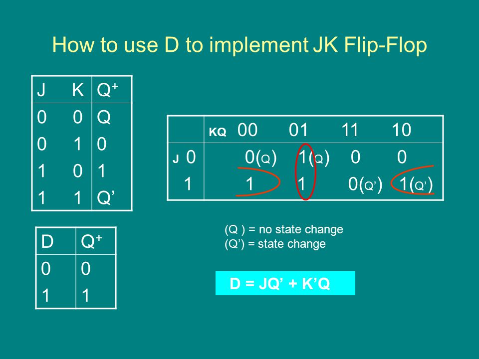 How to use D to implement JK Flip-Flop KQ J 0 1 0( Q ) 1( Q ) ( Q' ) 1( Q' ) J KQ+Q Q 0 1 Q' DQ+Q D = JQ' + K'Q (Q ) = no state change (Q') = state change