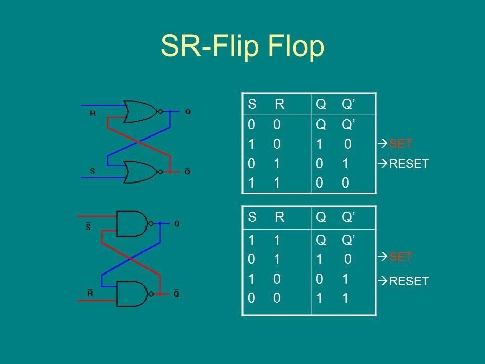 SR-Flip Flop S RQ Q' 0 1 0 0 1 1 Q Q' 10 0 1 0 S RQ Q' 1 0 1 1 0 0 Q Q' 10 0 1 1  RESET  SET  RESET