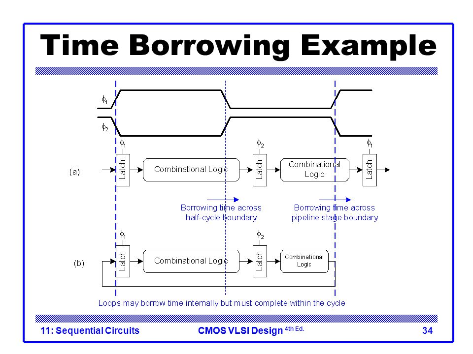 CMOS VLSI DesignCMOS VLSI Design 4th Ed. 11: Sequential Circuits34 Time Borrowing Example