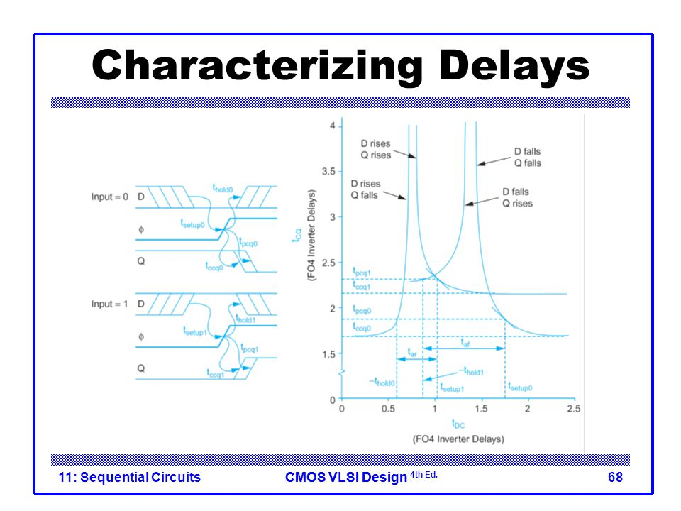 CMOS VLSI DesignCMOS VLSI Design 4th Ed. Characterizing Delays 11: Sequential Circuits68