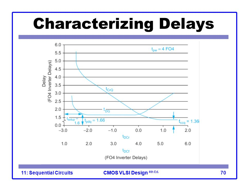 CMOS VLSI DesignCMOS VLSI Design 4th Ed. Characterizing Delays 11: Sequential Circuits70