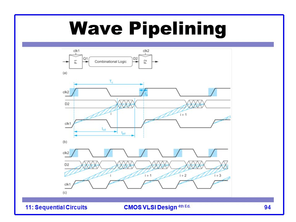 CMOS VLSI DesignCMOS VLSI Design 4th Ed. Wave Pipelining 11: Sequential Circuits94