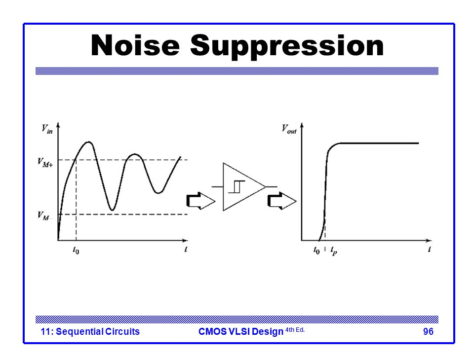 CMOS VLSI DesignCMOS VLSI Design 4th Ed. Noise Suppression 11: Sequential Circuits96