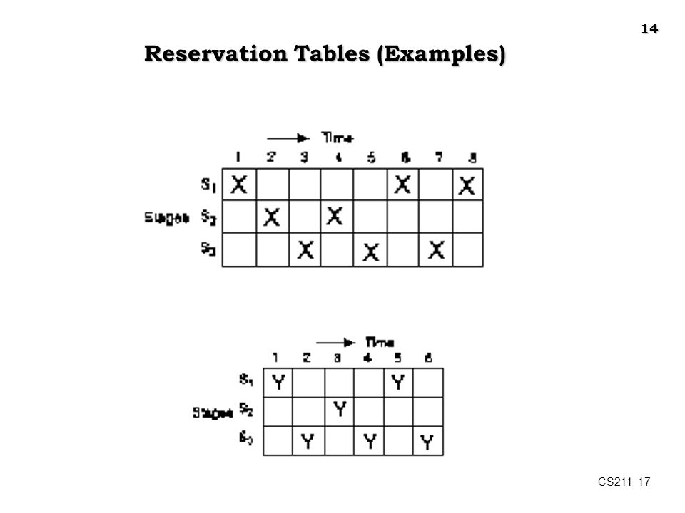 CS211 17 Reservation Tables (Examples) 14