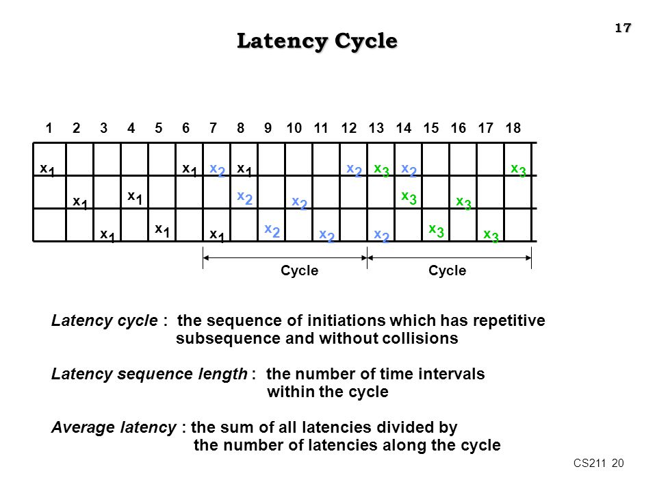CS211 20 Latency Cycle x1x1 1234567891011121314151617 x1x1 x1x1 x1x1 x1x1 x1x1 x1x1 x2x2 x1x1 x2x2 x2x2 x2x2 x2x2 x2x2 x3x3 x2x2 x2x2 x3x3 x3x3 x3x3 x