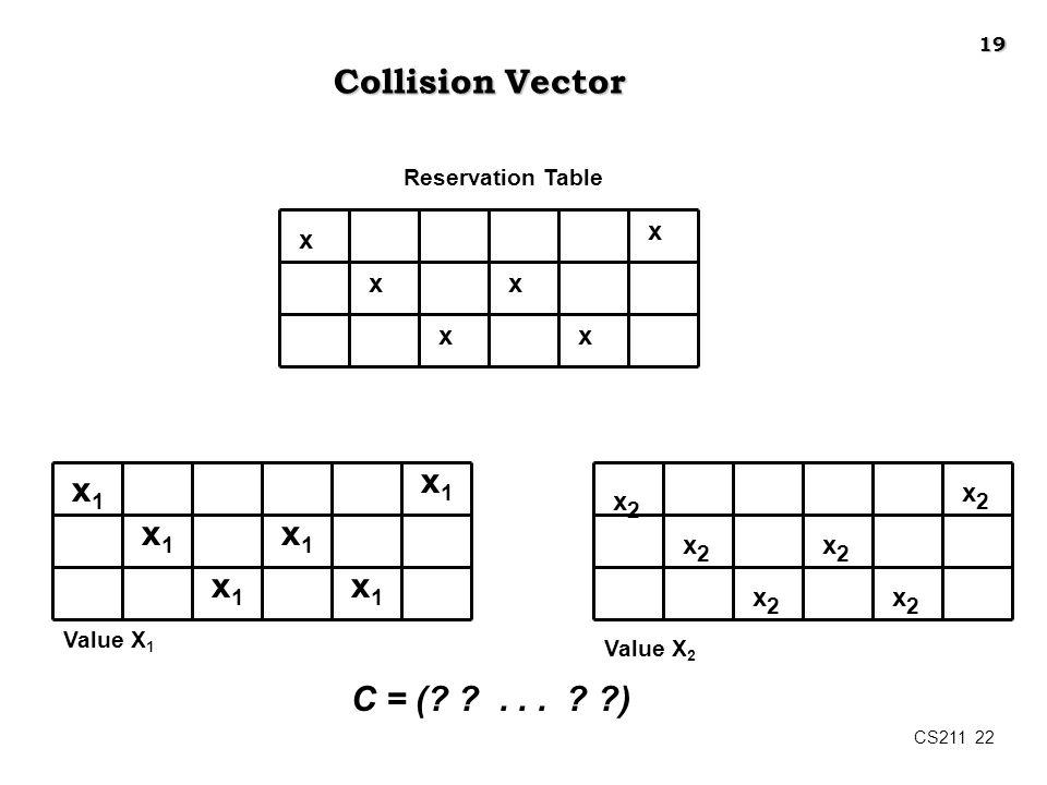 CS211 22 Collision Vector x x x x x x x1x1 x1x1 x1x1 x1x1 x1x1 x1x1 Reservation Table x2x2 x2x2 x2x2 x2x2 x2x2 x2x2 C = (? ?... ? ?) Value X 1 Value X