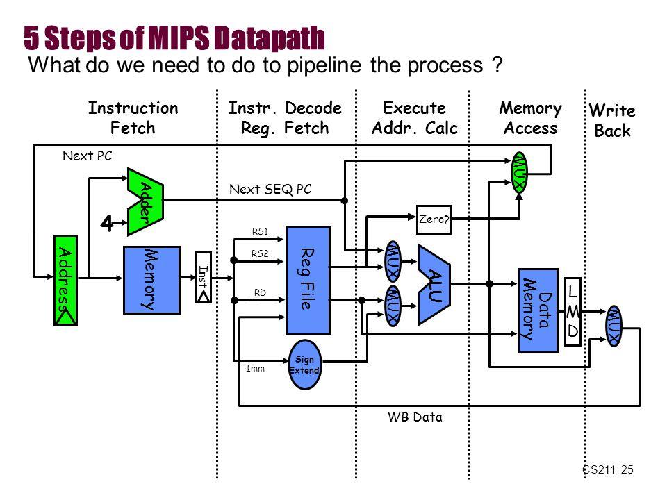 CS211 25 5 Steps of MIPS Datapath Memory Access Write Back Instruction Fetch Instr. Decode Reg. Fetch Execute Addr. Calc LMDLMD ALU MUX Memory Reg Fil