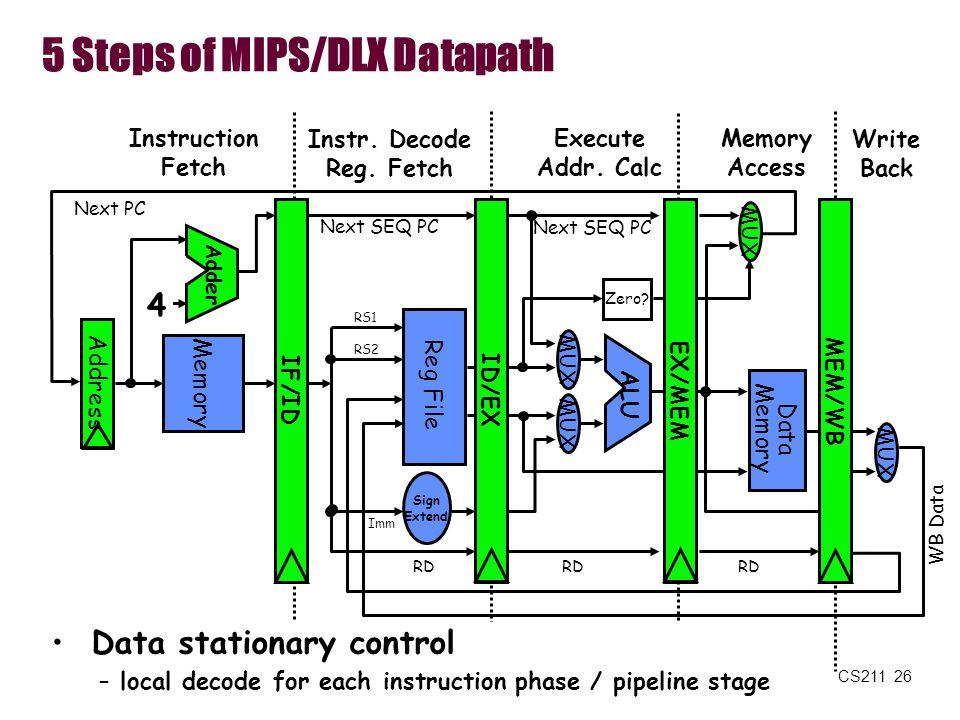 CS211 26 5 Steps of MIPS/DLX Datapath Memory Access Write Back Instruction Fetch Instr. Decode Reg. Fetch Execute Addr. Calc ALU Memory Reg File MUX D