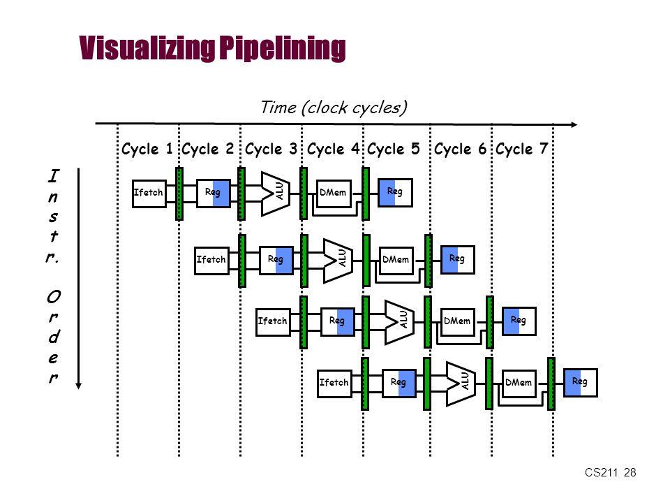 CS211 28 Visualizing Pipelining I n s t r. O r d e r Time (clock cycles) Reg ALU DMemIfetch Reg ALU DMemIfetch Reg ALU DMemIfetch Reg ALU DMemIfetch R